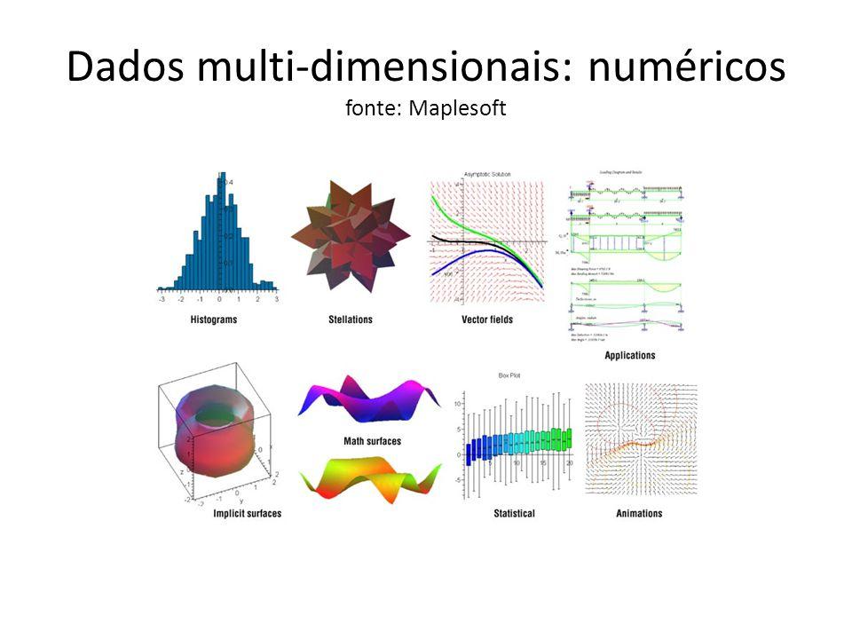 Dados multi-dimensionais: numéricos fonte: Spotfire