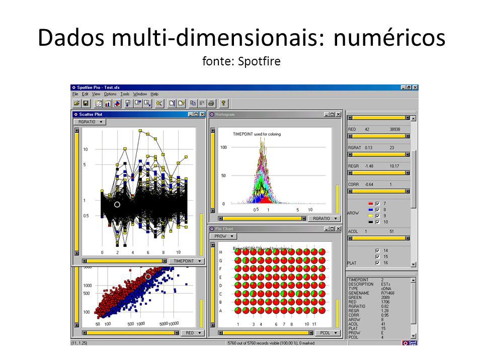 Dados multi-dimensionais: espaciais fonte: EPA dados com incerteza