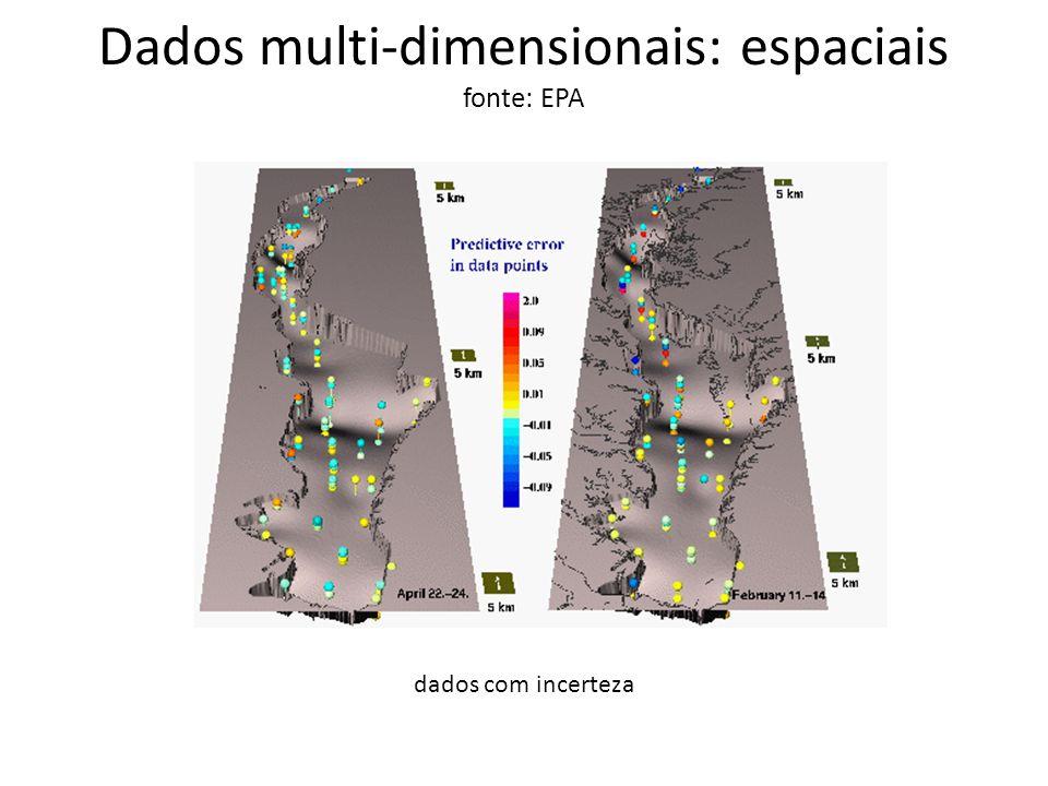Dados multi-dimensionais: espaciais fonte: EPA glyphs e slices