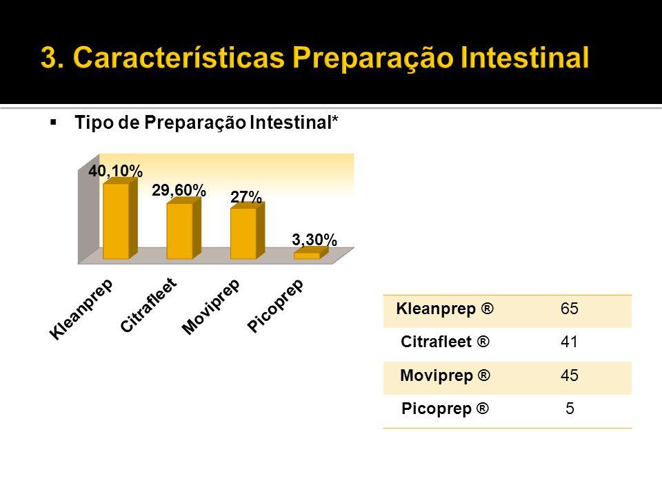  Tipo de Preparação Intestinal* Kleanprep ®65 Citrafleet ®41 Moviprep ®45 Picoprep ®5