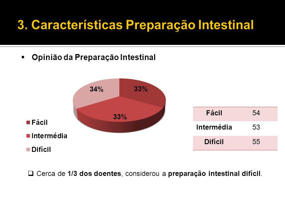  Opinião da Preparação Intestinal  Cerca de 1/3 dos doentes, considerou a preparação intestinal difícil. Fácil54 Intermédia53 Difícil55