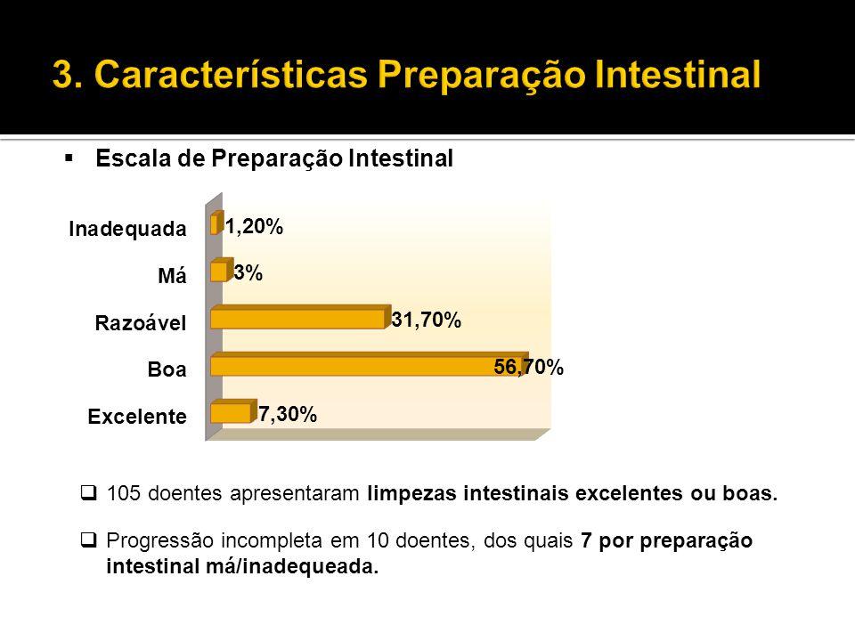  Escala de Preparação Intestinal  105 doentes apresentaram limpezas intestinais excelentes ou boas.  Progressão incompleta em 10 doentes, dos quais