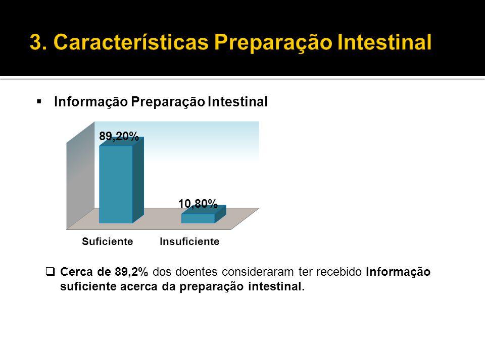  Informação Preparação Intestinal  Cerca de 89,2% dos doentes consideraram ter recebido informação suficiente acerca da preparação intestinal.