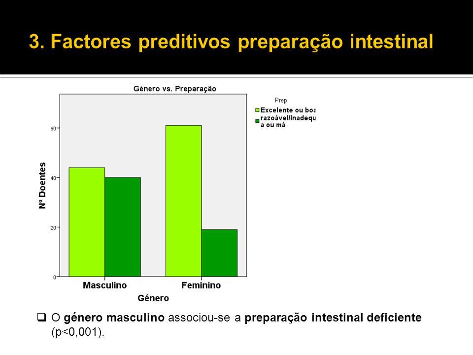  O género masculino associou-se a preparação intestinal deficiente (p<0,001).