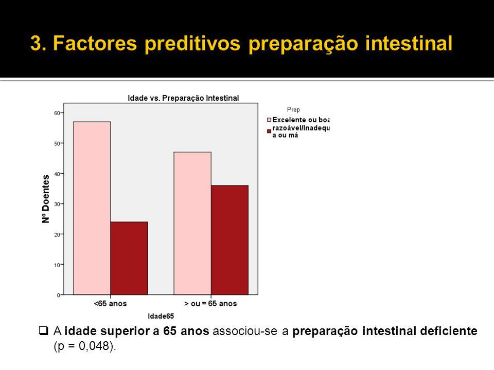  A idade superior a 65 anos associou-se a preparação intestinal deficiente (p = 0,048).