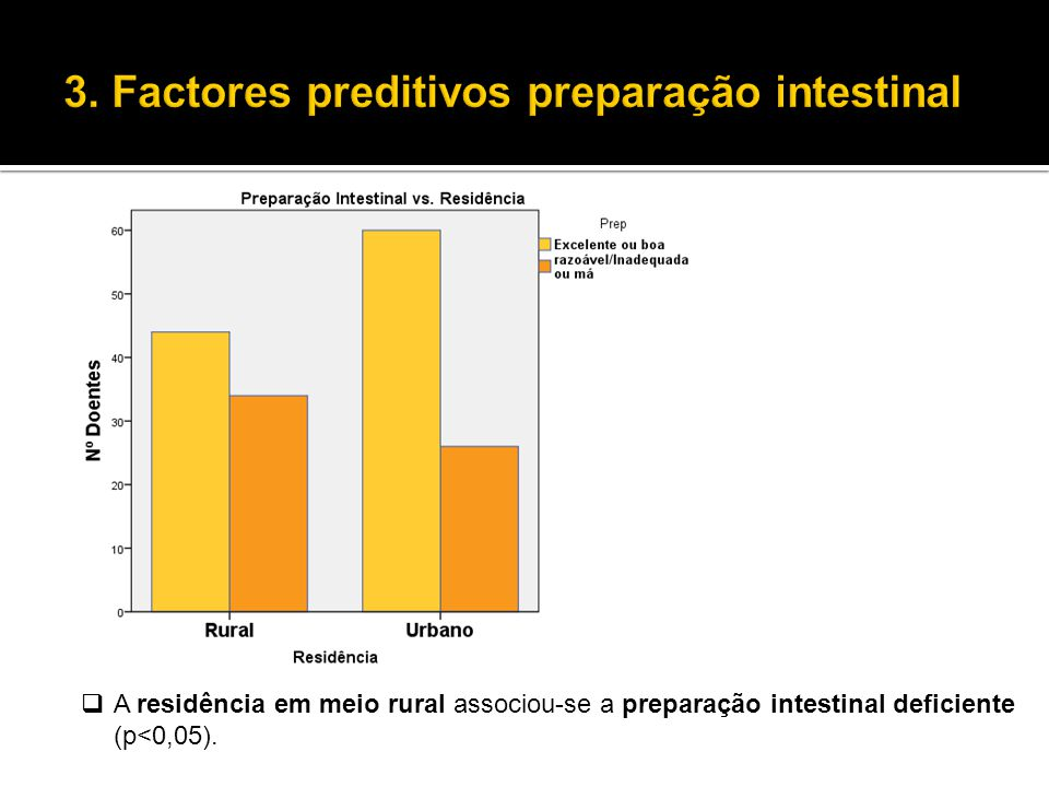  A residência em meio rural associou-se a preparação intestinal deficiente (p<0,05).
