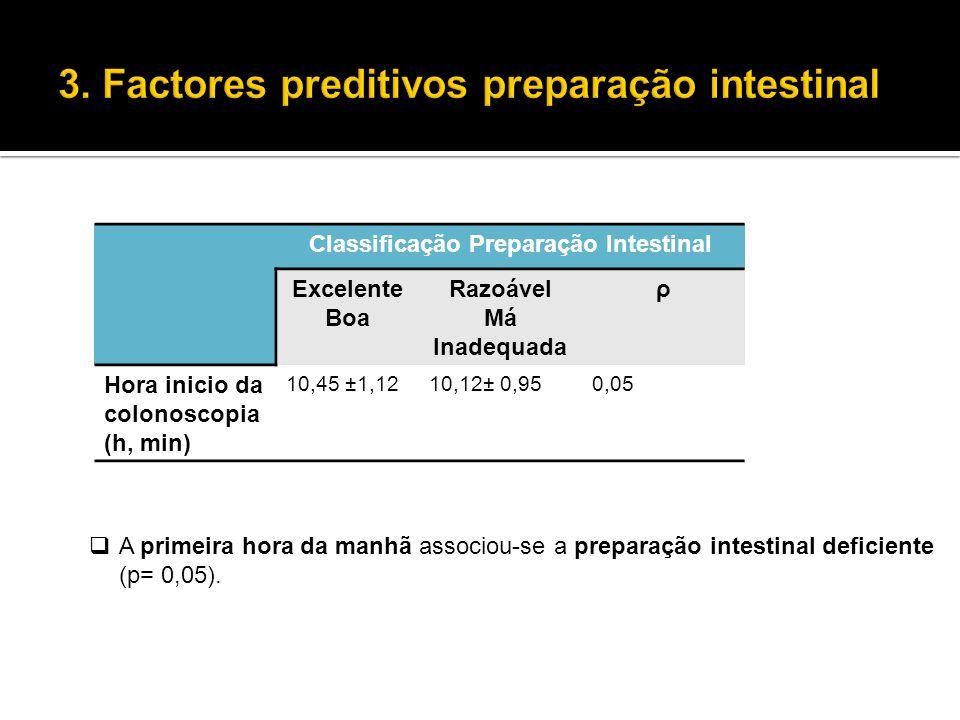  A primeira hora da manhã associou-se a preparação intestinal deficiente (p= 0,05). Classificação Preparação Intestinal Excelente Boa Razoável Má Ina