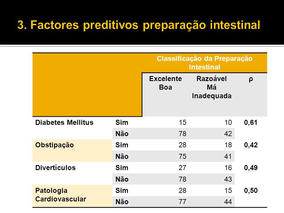 Classificação da Preparação Intestinal Excelente Boa Razoável Má Inadequada ρ Diabetes MellitusSim15100,61 Não7842 ObstipaçãoSim28180,42 Não7541 Diver
