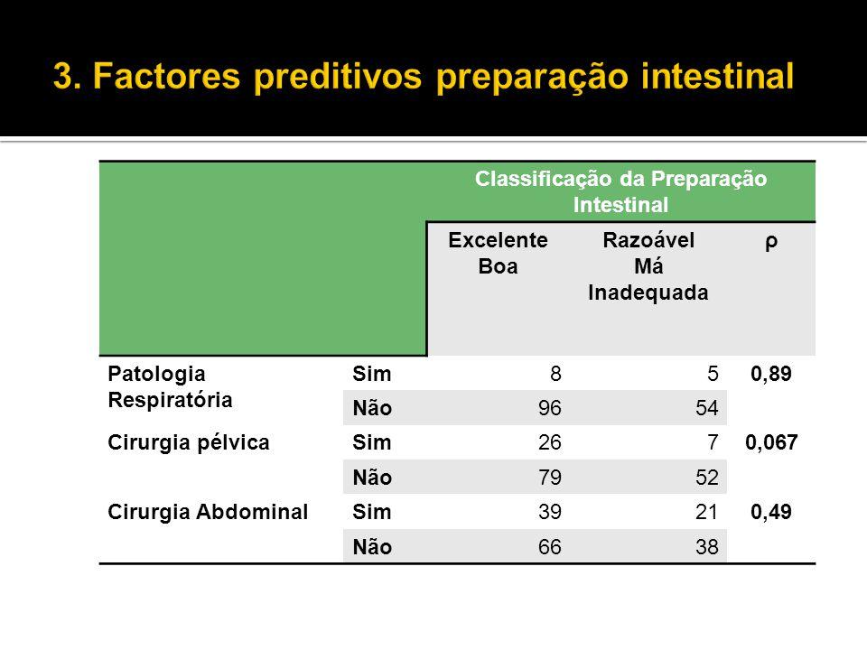 Classificação da Preparação Intestinal Excelente Boa Razoável Má Inadequada ρ Patologia Respiratória Sim850,89 Não9654 Cirurgia pélvicaSim2670,067 Não