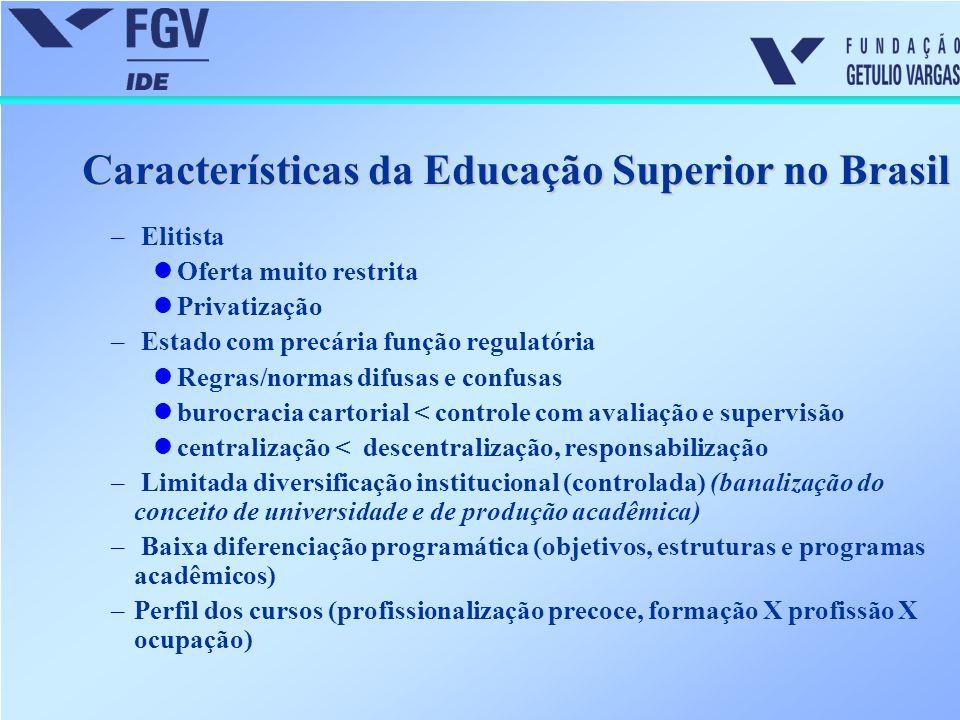 Características da Educação Superior no Brasil – Elitista Oferta muito restrita Privatização – Estado com precária função regulatória Regras/normas di