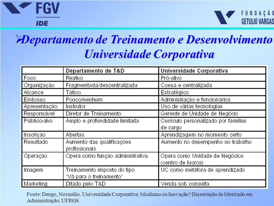  Departamento de Treinamento e Desenvolvimento X Universidade Corporativa Fonte: Dengo, Normélio. Universidade Corporativa: Modismo ou Inovação? Diss