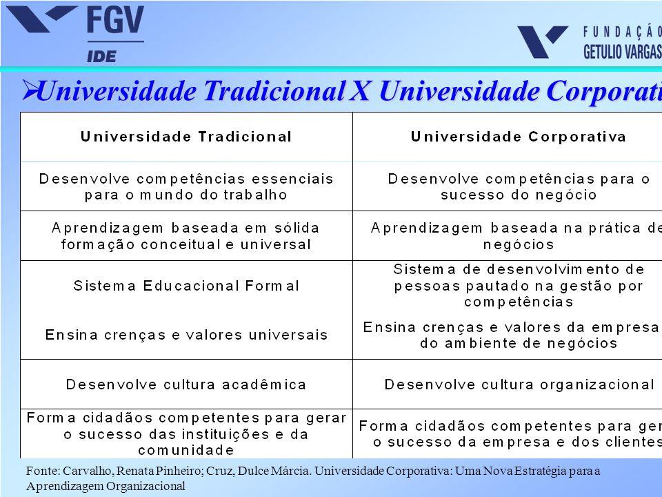  Universidade Tradicional X Universidade Corporativa Fonte: Carvalho, Renata Pinheiro; Cruz, Dulce Márcia. Universidade Corporativa: Uma Nova Estraté