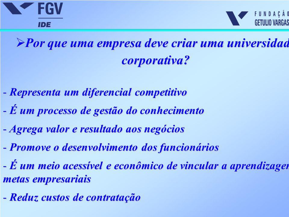  Por que uma empresa deve criar uma universidade corporativa? - Representa um diferencial competitivo - É um processo de gestão do conhecimento - Agr