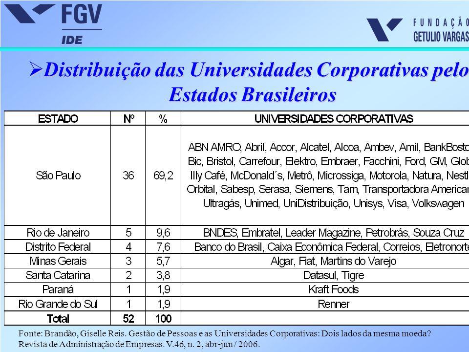  Distribuição das Universidades Corporativas pelos Estados Brasileiros Fonte: Brandão, Giselle Reis. Gestão de Pessoas e as Universidades Corporativa