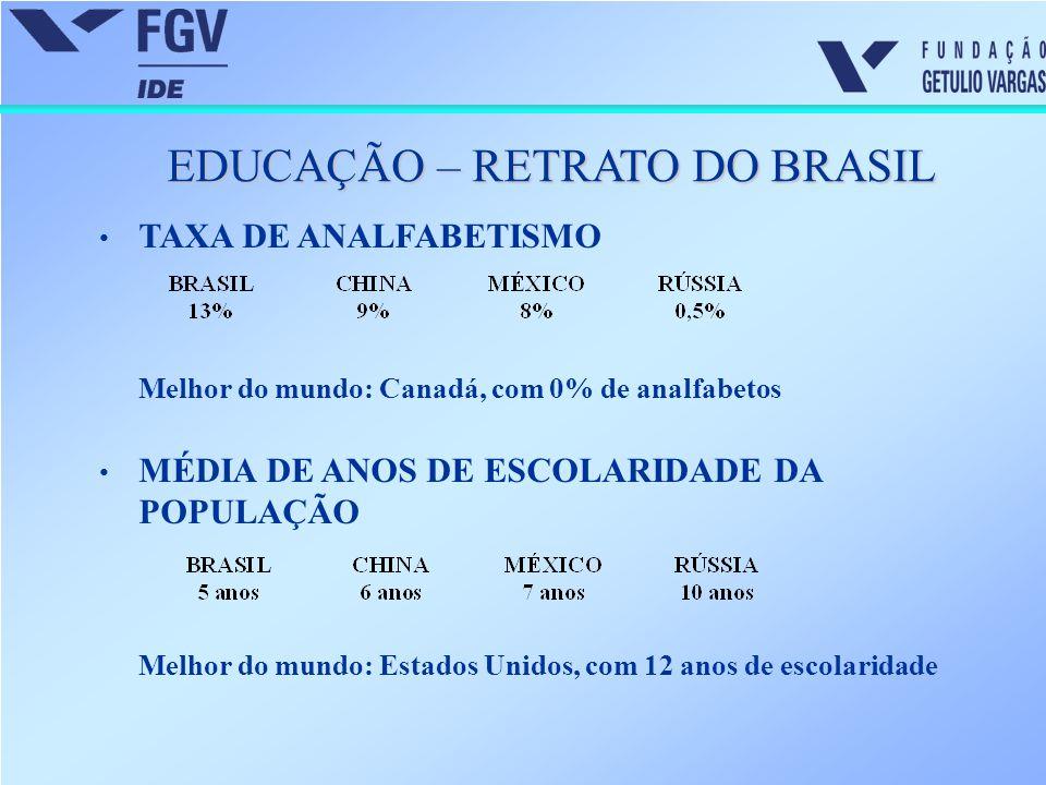 EDUCAÇÃO – RETRATO DO BRASIL TAXA DE ANALFABETISMO Melhor do mundo: Canadá, com 0% de analfabetos MÉDIA DE ANOS DE ESCOLARIDADE DA POPULAÇÃO Melhor do