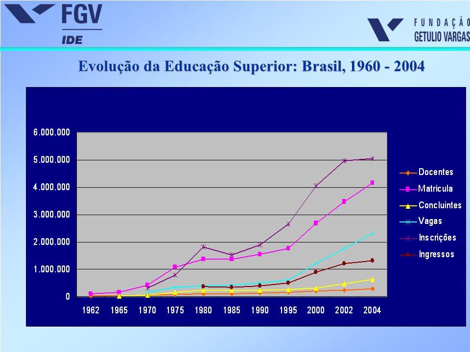Matrícula em cursos de graduação por tipo de instituição: Brasil, 1980-2004