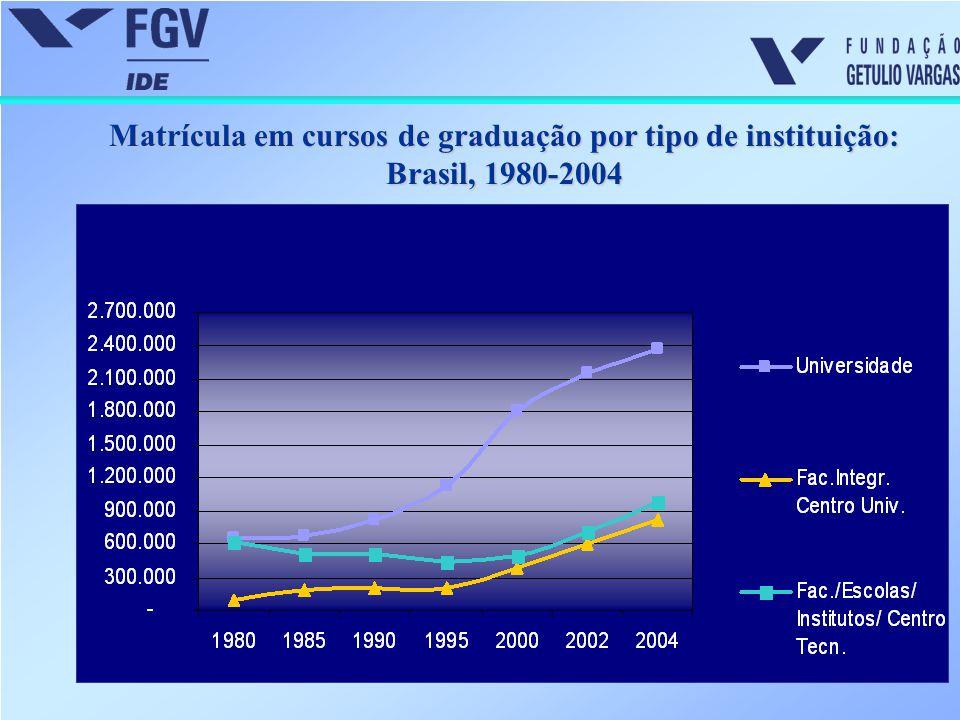Funções docentes por grau de formação em IES públicas e privadas (%): Brasil, 2004