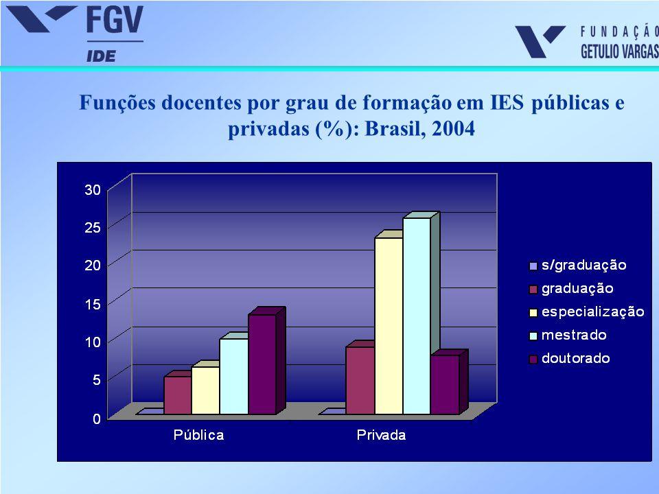 Matrícula em cursos de graduação por dependência administrativa: Brasil, 1980-2004