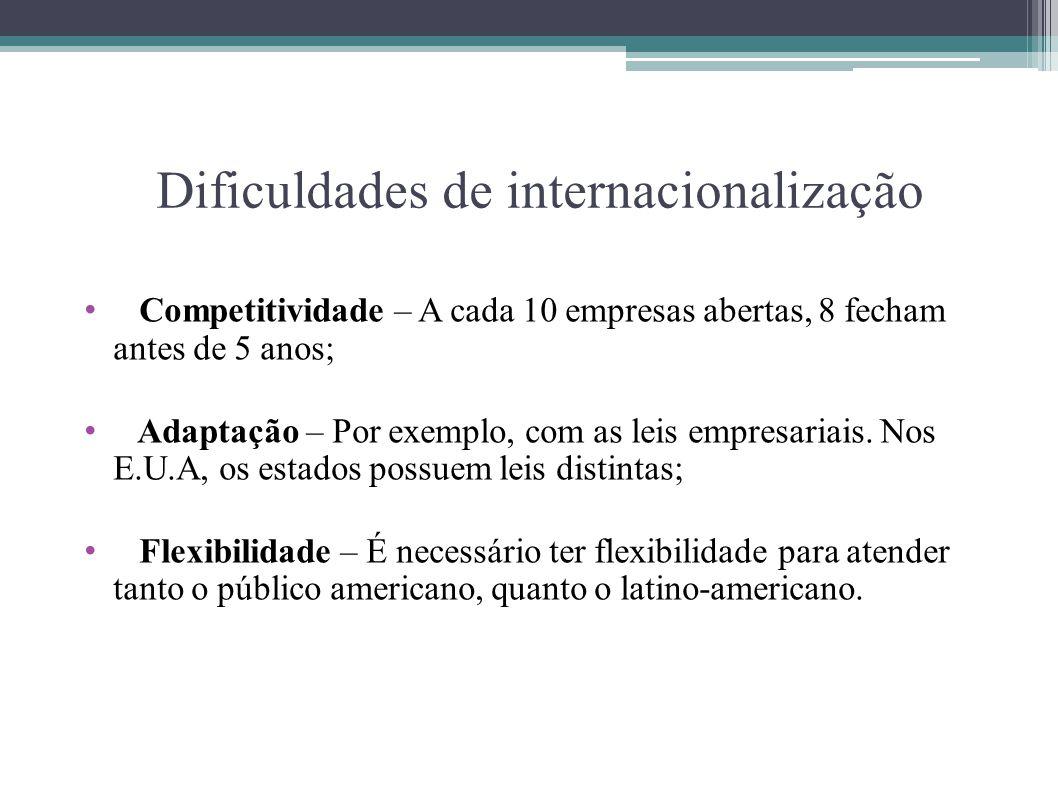 Dificuldades de internacionalização Competitividade – A cada 10 empresas abertas, 8 fecham antes de 5 anos; Adaptação – Por exemplo, com as leis empre