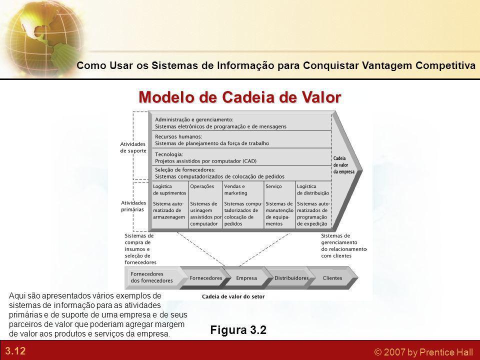3.12 © 2007 by Prentice Hall Figura 3.2 Modelo de Cadeia de Valor Como Usar os Sistemas de Informação para Conquistar Vantagem Competitiva Aqui são ap