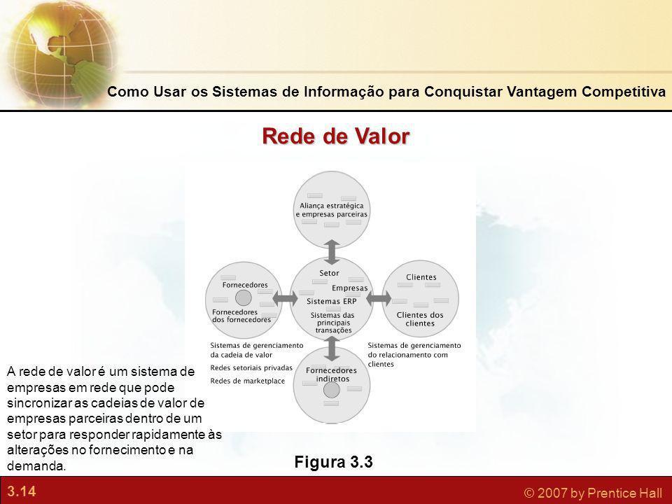 3.14 © 2007 by Prentice Hall Figura 3.3 A rede de valor é um sistema de empresas em rede que pode sincronizar as cadeias de valor de empresas parceira