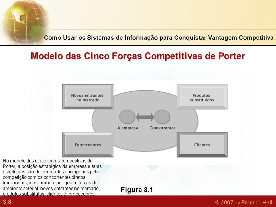 3.8 © 2007 by Prentice Hall Figura 3.1 No modelo das cinco forças competitivas de Porter, a posição estratégica da empresa e suas estratégias são dete