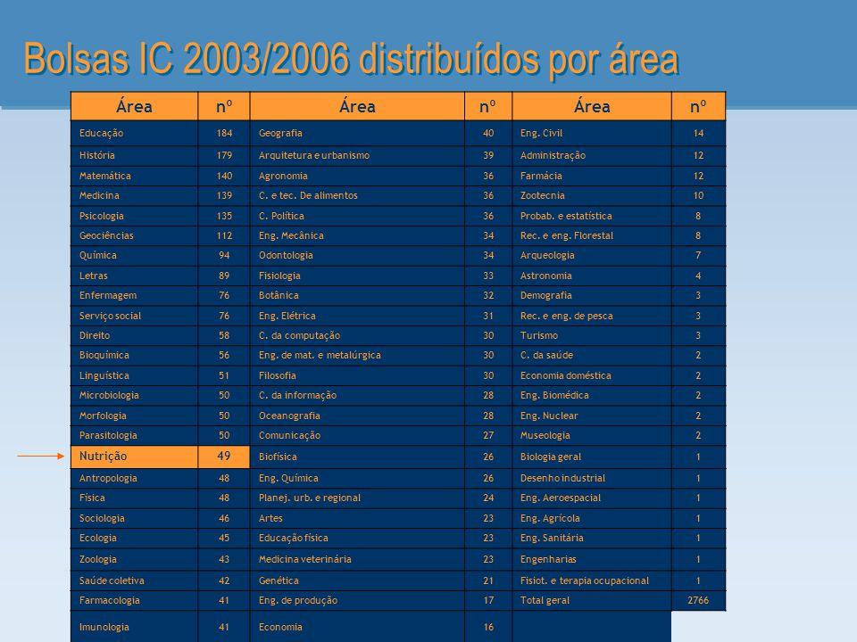 Bolsas IC 2003/2006 distribuídos por área ÁreanºÁreanºÁreanº Educação184Geografia40Eng. Civil14 História179Arquitetura e urbanismo39Administração12 Ma