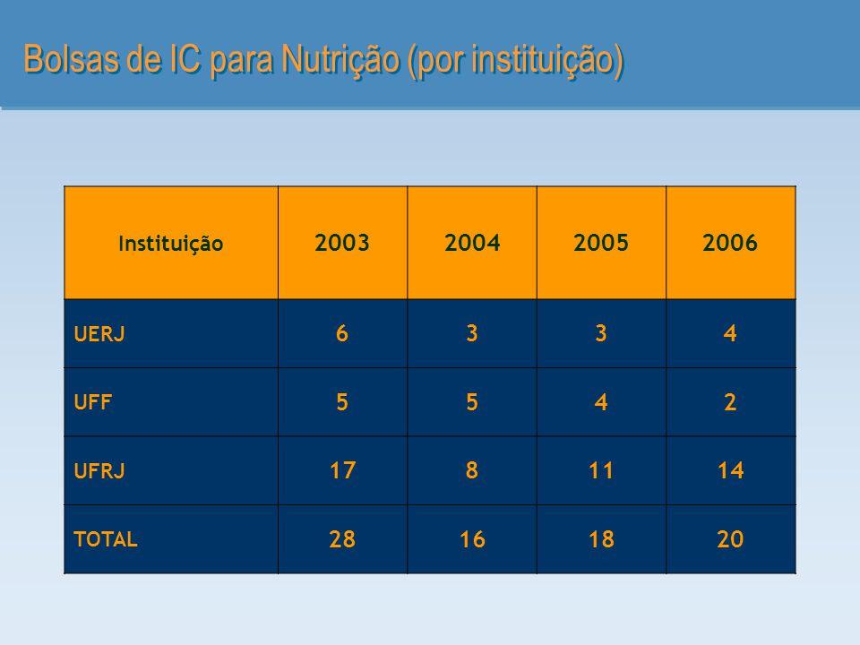 Bolsas de IC para Nutrição (por instituição) Instituição 2003200420052006 UERJ 6334 UFF 5542 UFRJ 1781114 TOTAL 28161820