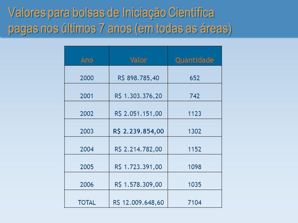 Valores para bolsas de Iniciação Científica pagas nos últimos 7 anos (em todas as áreas) AnoValorQuantidade 2000R$ 898.785,40652 2001R$ 1.303.376,2074