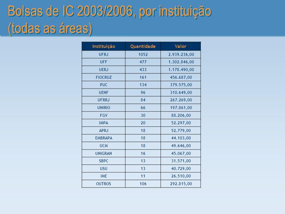 Bolsas de IC 2003/2006, por instituição (todas as áreas) InstituiçãoQuantidadeValor UFRJ1052 2.939.236,00 UFF477 1.302.846,00 UERJ433 1.178.490,00 FIO