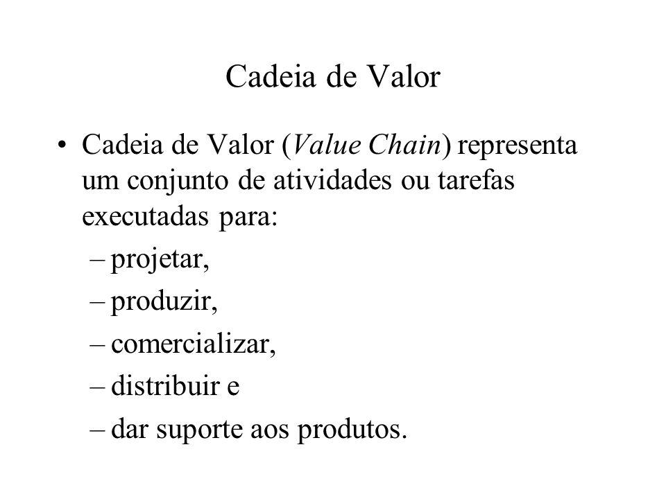 Cadeia de Valor Cadeia de Valor (Value Chain) representa um conjunto de atividades ou tarefas executadas para: –projetar, –produzir, –comercializar, –