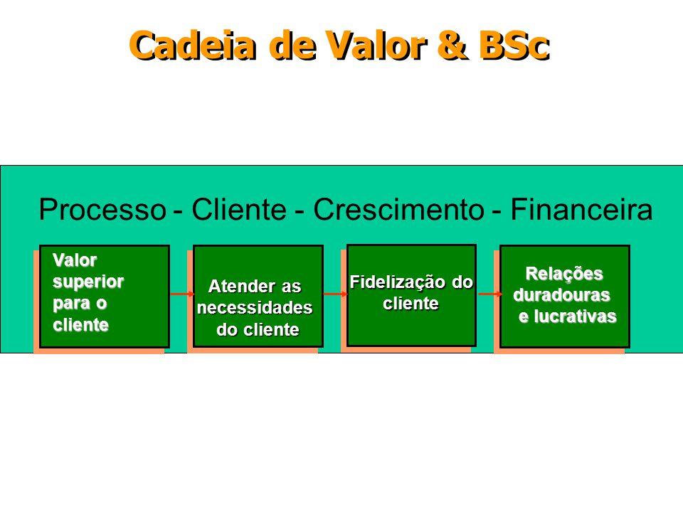 Processo - Cliente - Crescimento - Financeira Cadeia de Valor & BSc Relaçõesduradouras e lucrativas Fidelização do cliente cliente Atender as necessid