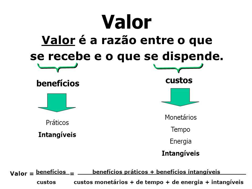 Valor Valor é a razão entre o que se recebe e o que se dispende. benefícios custos Monetários Tempo Energia Intangíveis Práticos Intangíveis Valor = b