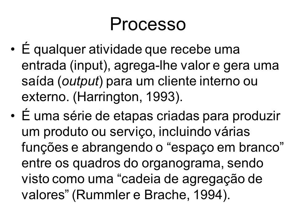 Processo É qualquer atividade que recebe uma entrada (input), agrega-lhe valor e gera uma saída (output) para um cliente interno ou externo. (Harringt