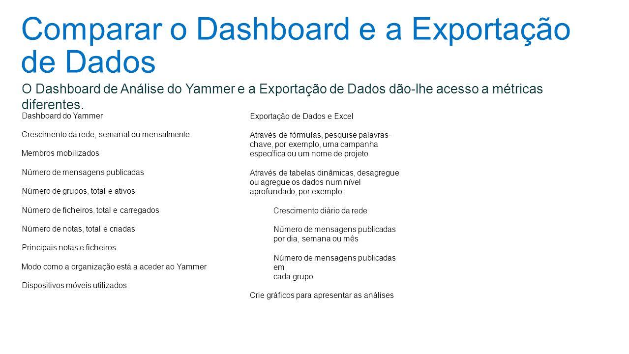 Comparar o Dashboard e a Exportação de Dados Dashboard do Yammer Crescimento da rede, semanal ou mensalmente Membros mobilizados Número de mensagens p