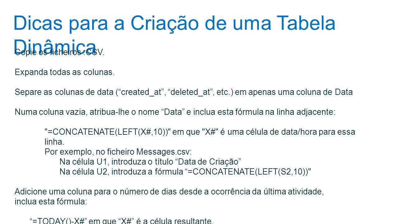 """Dicas para a Criação de uma Tabela Dinâmica Copie os ficheiros.CSV. Expanda todas as colunas. Separe as colunas de data (""""created_at"""", """"deleted_at"""", e"""