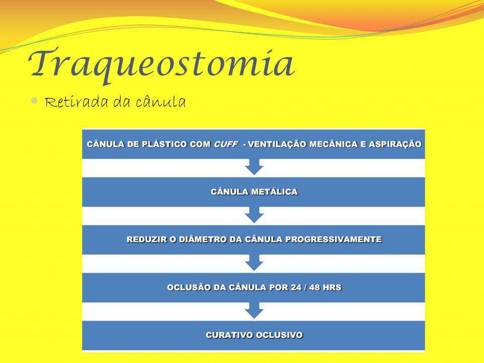 Traqueostomia Retirada da cânula