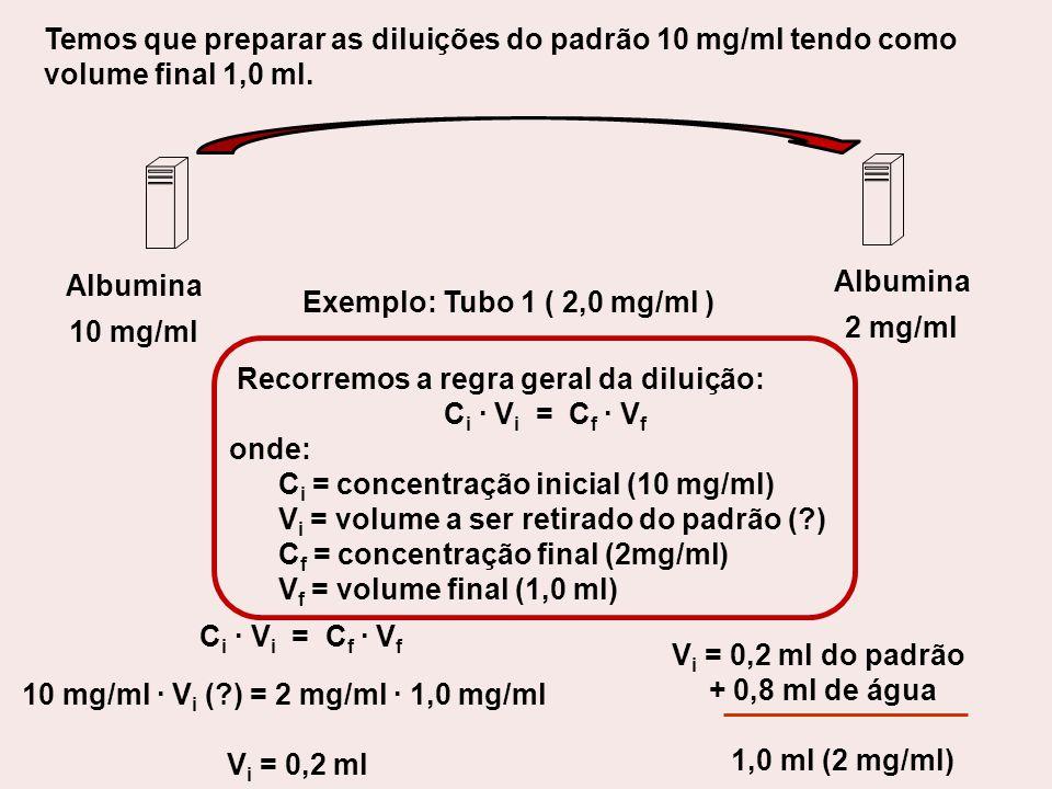 Temos que preparar as diluições do padrão 10 mg/ml tendo como volume final 1,0 ml. Recorremos a regra geral da diluição: C i · V i = C f · V f onde: C