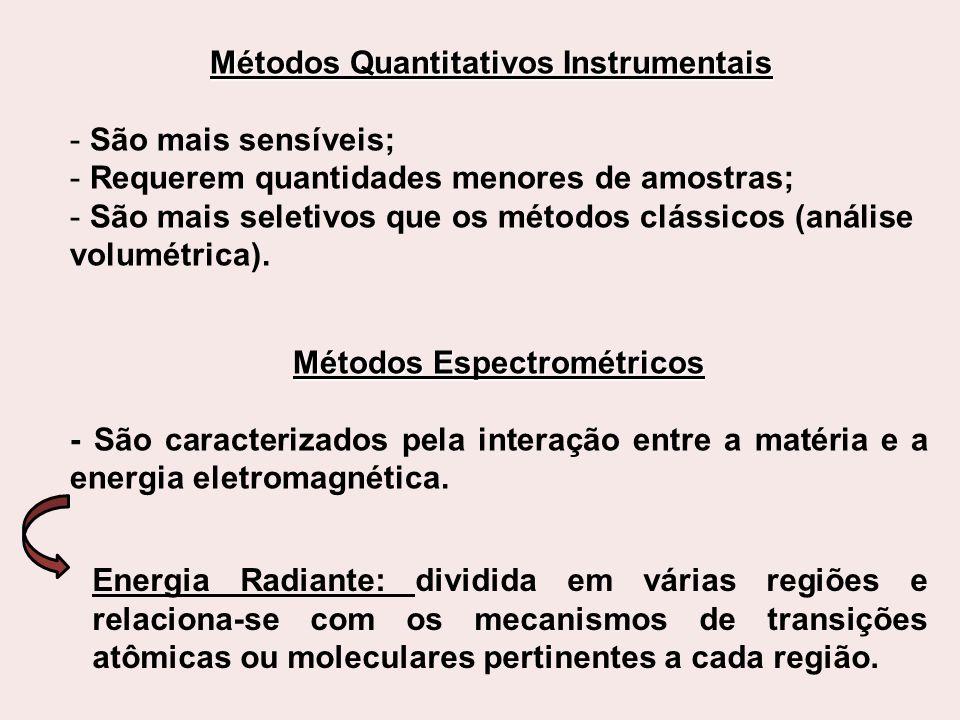 Variações nos cálculos de doseamento - Absortividade ( ε ): razão entre absorbância (A) e o produto da concentração (c) em g/L e caminho óptico (b) em cm.