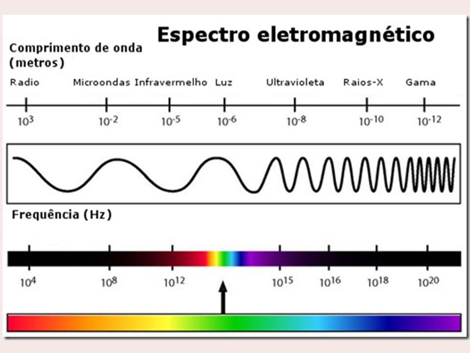 Região do espectroΛ (comprimento de onda) Modificações Interação energia / matéria Raios gama0,0001 – 0,01 nmReações nucleares Raios x0,01 – 2 nmTransições de elétrons de camada K e L Ultravioleta afastado2 – 200 nmTransições de elétrons de camada intermediária Ultravioleta200 – 400 nmTransições de elétrons valência (externos) Visível400 – 750 nm Infravermelho próximo 0,75 – 2,5 µmVibrações moleculares Infravermelho2,5 – 25 µmRotações moleculares e vibrações fracas Microondas1 mm – 30 cmRotações moleculares MÉTODOS ESPECTROMÉTRICOS