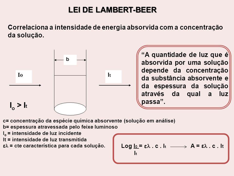 Desvios da Lei de Lambert-Beer Presença de mais de uma substância absorvente; Mudança de natureza do solvente ou soluções muito concentradas; Incidência de luz com mais de um comprimento de onda em virtude de uma larga faixa de luz.