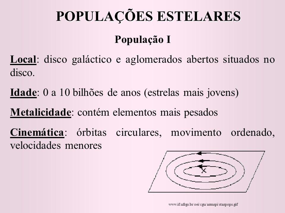 POPULAÇÕES ESTELARES População I Local: disco galáctico e aglomerados abertos situados no disco. Idade: 0 a 10 bilhões de anos (estrelas mais jovens)