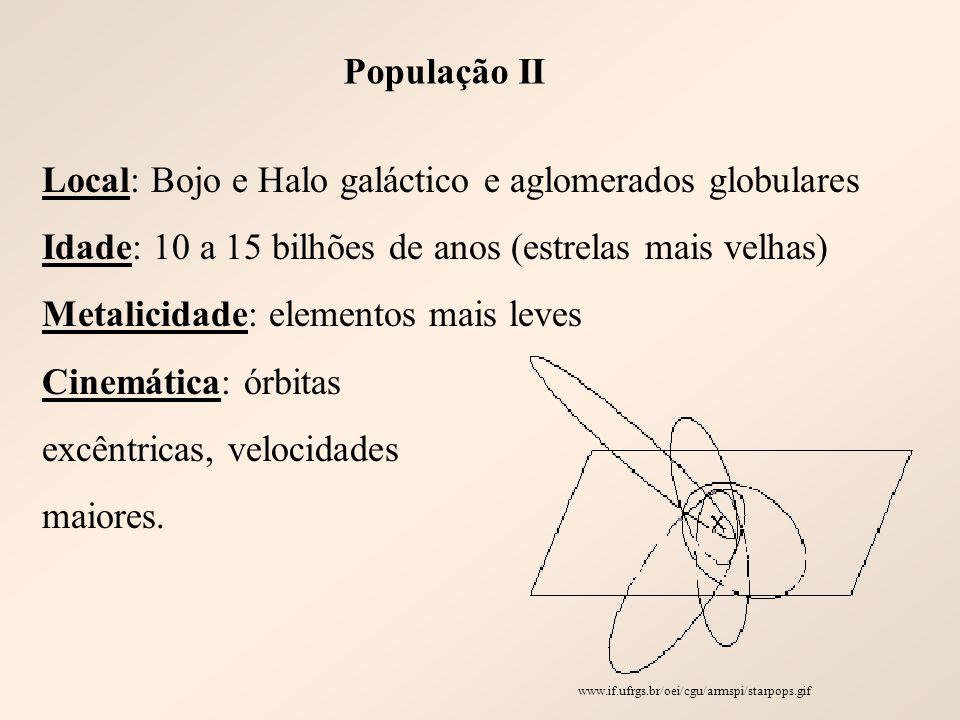 População II Local: Bojo e Halo galáctico e aglomerados globulares Idade: 10 a 15 bilhões de anos (estrelas mais velhas) Metalicidade: elementos mais leves Cinemática: órbitas excêntricas, velocidades maiores.