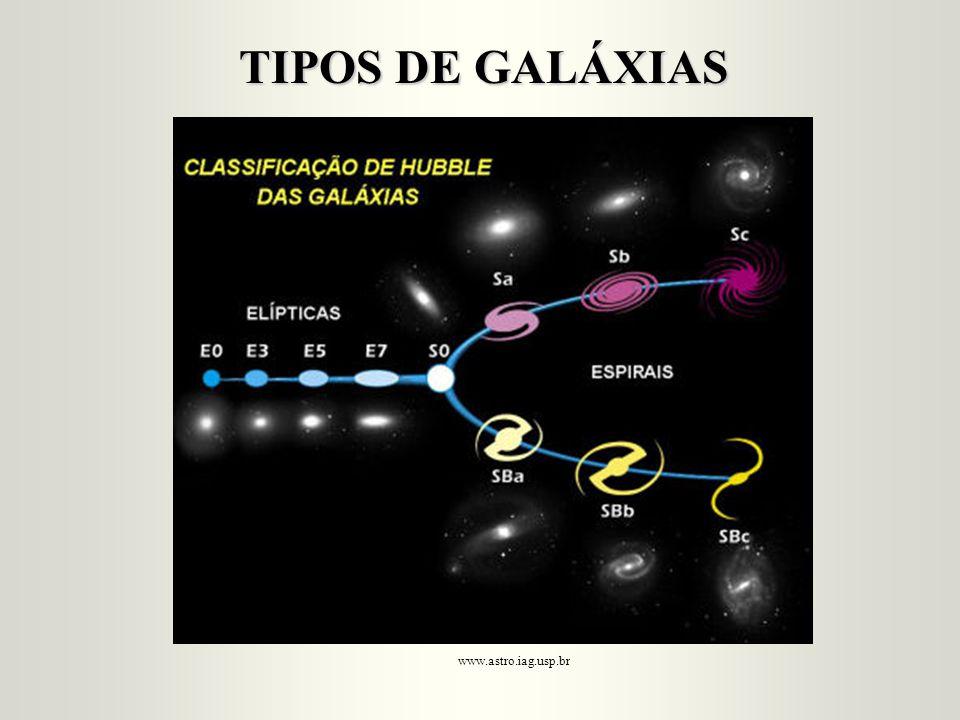 TIPOS DE GALÁXIAS www.astro.iag.usp.br
