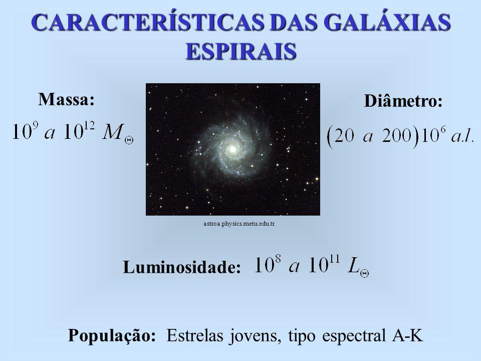 CARACTERÍSTICAS DAS GALÁXIAS ESPIRAIS Massa: Diâmetro: Luminosidade: População: Estrelas jovens, tipo espectral A-K astroa.physics.metu.edu.tr