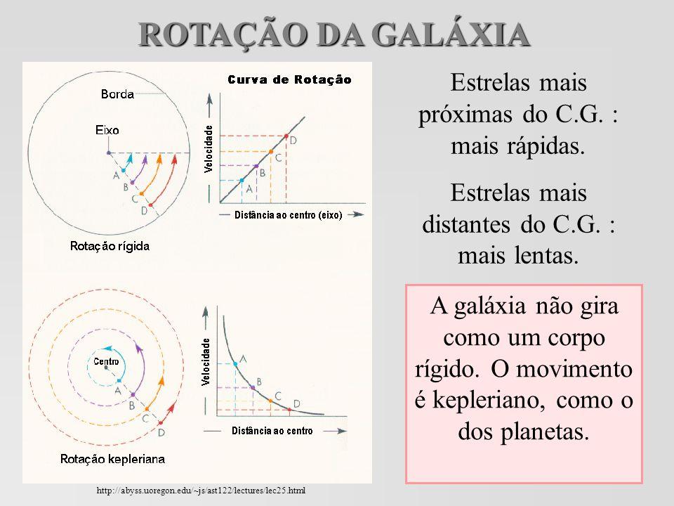 ROTAÇÃO DA GALÁXIA Estrelas mais próximas do C.G.: mais rápidas.