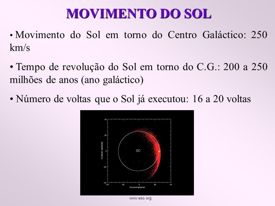 MOVIMENTO DO SOL Movimento do Sol em torno do Centro Galáctico: 250 km/s Tempo de revolução do Sol em torno do C.G.: 200 a 250 milhões de anos (ano ga