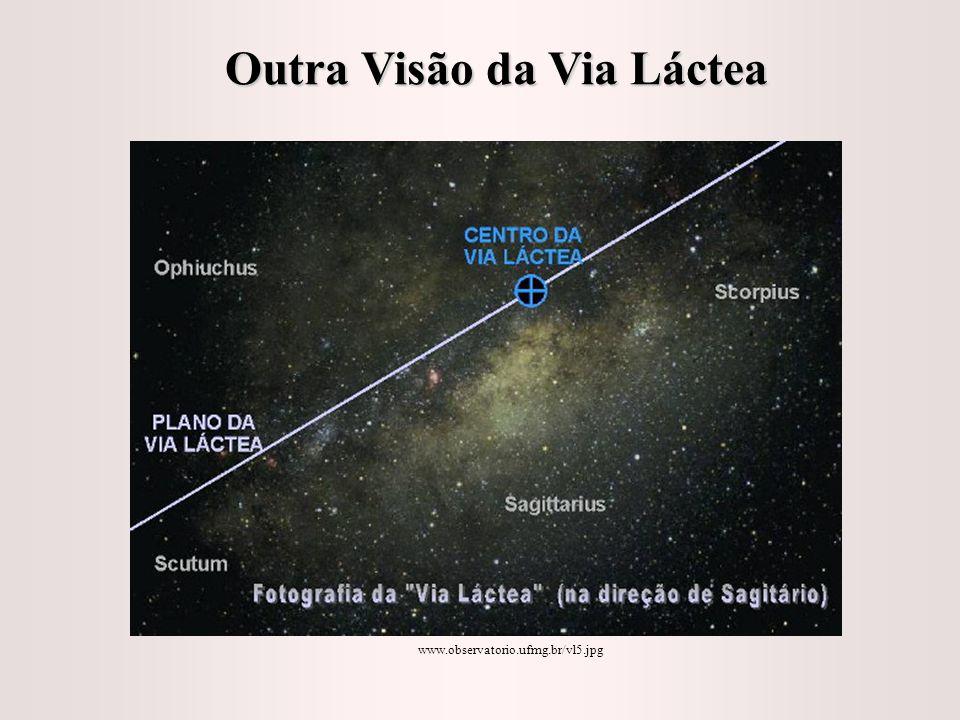 Distribuição de galáxias do Grupo Local, de diferentes perspectivas