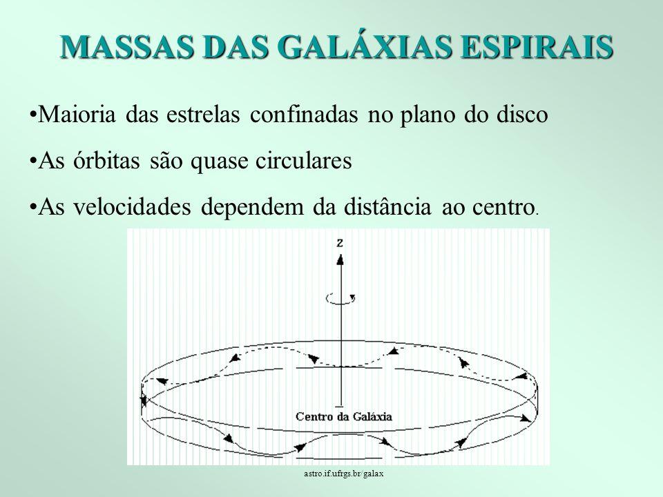 MASSAS DAS GALÁXIAS ESPIRAIS Maioria das estrelas confinadas no plano do disco As órbitas são quase circulares As velocidades dependem da distância ao centro.