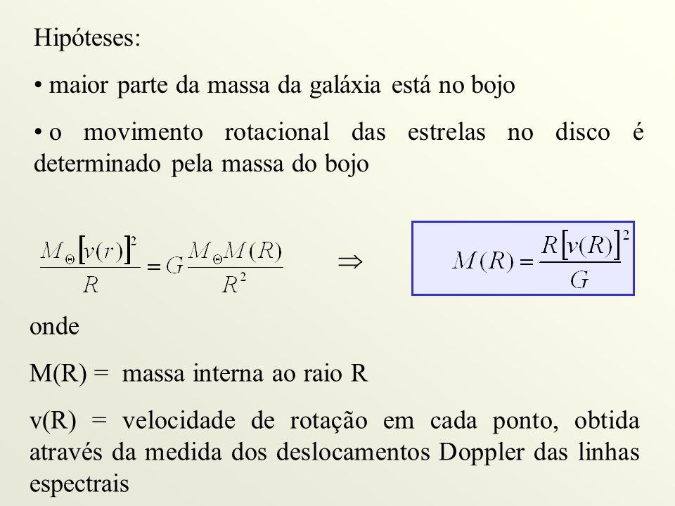 Hipóteses: maior parte da massa da galáxia está no bojo o movimento rotacional das estrelas no disco é determinado pela massa do bojo  onde M(R) = massa interna ao raio R v(R) = velocidade de rotação em cada ponto, obtida através da medida dos deslocamentos Doppler das linhas espectrais